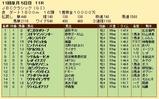 第21S:10月4週 JBCクラシック 成績