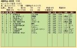 第31S:09月4週 セントライト記念 成績