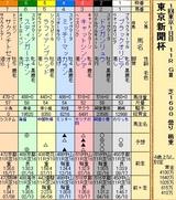第22S:02月1週 東京新聞杯
