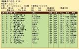 第33S:06月4週 帝王賞 成績
