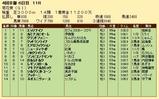 第23S:10月4週 菊花賞 成績