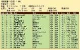 第30S:01月1週 京都金杯 成績