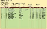 第31S:03月5週 日経賞 成績