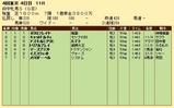 第21S:10月3週 府中牝馬S 成績