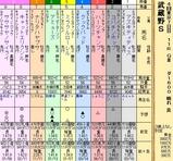 第25S:11月1週 武蔵野S