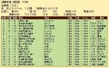第26S:06月1週 金鯱賞 成績