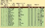 第25S:01月1週 中山金杯 成績
