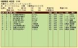 第34S:05月1週 兵庫CS 成績