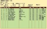 第20S:10月4週 富士S 成績