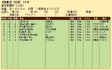 第24S:02月1週 東京新聞杯 成績