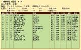 第24S:10月2週 白山大賞典 成績