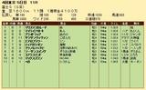 第29S:10月4週 富士S 成績