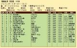 第26S:07月2週 ジャパンダートダービー 成績