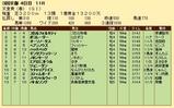 第21S:05月1週 天皇賞春 成績