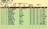 第29S:11月3週 彩の国浦和記念 成績
