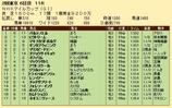 第23S:05月2週 NHKマイルC 成績