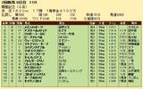 第31S:08月2週 関屋記念 成績