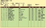 第18S:04月3週 皐月賞 成績