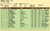 第22S:03月5週 マーチS 成績
