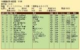 第20S:09月5週 東京盃 成績