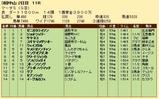 第21S:03月5週 マーチS 成績