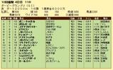 第19S:09月4週 ダービーグランプリ 成績