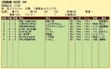 第25S:07月4週 函館記念 成績