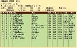 第27S:05月3週 スプリングC 成績