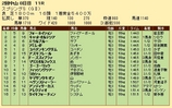 第22S:03月4週 スプリングS 成績