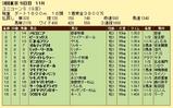第18S:06月2週 ユニコーンS 成績