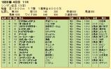 第19S:01月2週 シンザン記念 成績