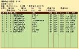 第29S:03月5週 日経賞 成績