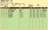 第27S:09月2週 英セントレジャー 成績