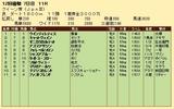 第34S:12月1週 クイーン賞 成績
