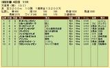 第17S:05月1週 天皇賞春 成績
