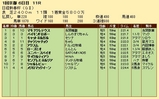 第32S:01月3週 日経新春杯 成績