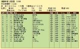 第18S:12月2週 中日新聞杯 成績