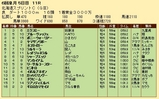 第28S:06月2週 北海道スプリントC 成績