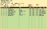 第21S:02月1週 小倉大賞典 成績