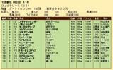 第22S:02月4週 フェブラリーS 成績