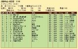 第29S:03月4週 スプリングS 成績