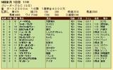 第24S:08月3週 BGC 成績