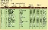 第23S:03月2週 中京記念 成績