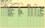 第19S:11月3週 京王杯2歳S 成績