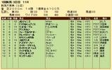 第27S:05月2週 新潟大賞典 成績