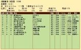 第21S:05月1週 青葉賞 成績