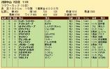 第22S:03月4週 フラワーカップ 成績