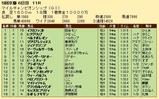 第27S:11月4週 マイルCS 成績