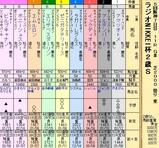 第21S:12月5週 ラジオNIKKEI杯2歳S