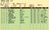 第20S:01月4週 AJCC 成績